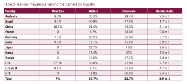 Prevalência de gênero por trás das câmeras, por país