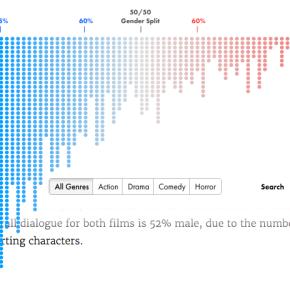 Sexismo no cinema? As mulheres ainda têm menos falas do que oshomens
